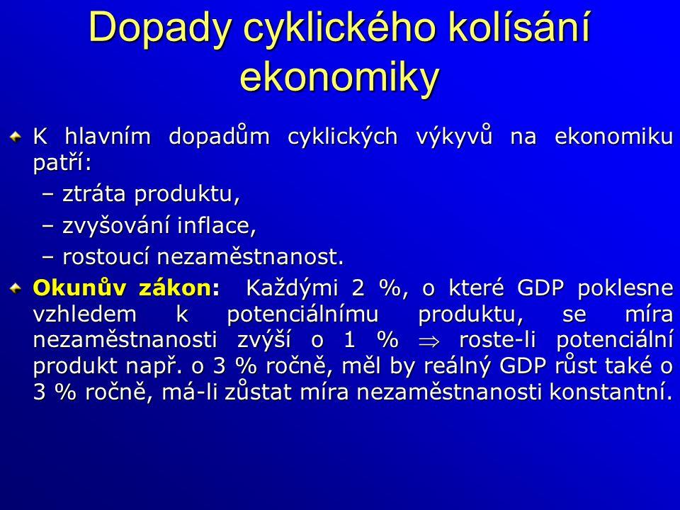 Dopady cyklického kolísání ekonomiky