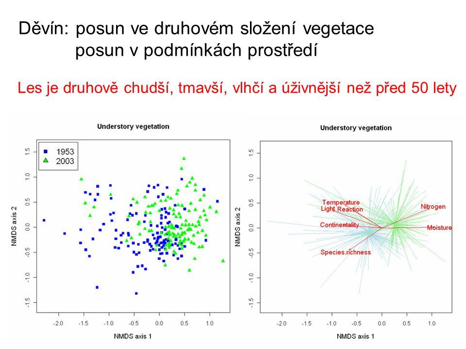 Děvín: posun ve druhovém složení vegetace posun v podmínkách prostředí