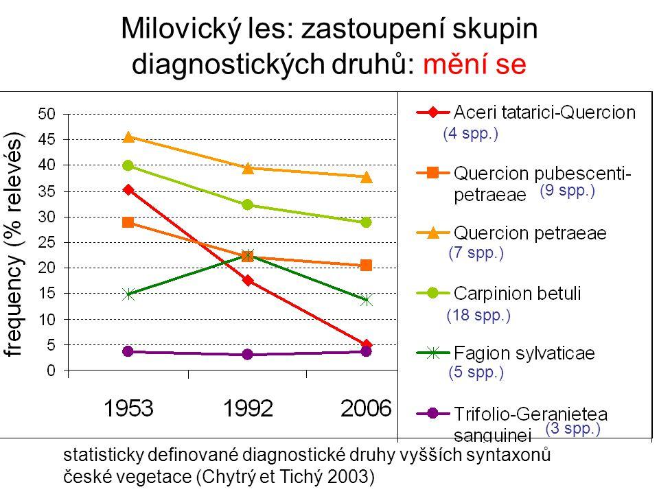 Milovický les: zastoupení skupin diagnostických druhů: mění se