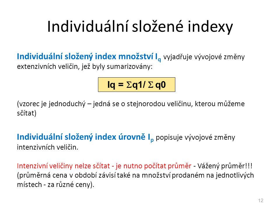 Individuální složené indexy