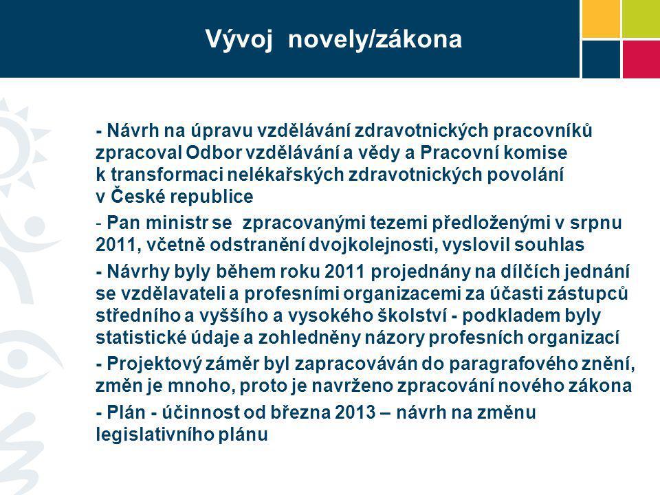 Vývoj novely/zákona