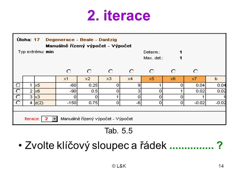 2. iterace • Zvolte klíčový sloupec a řádek ............... Tab. 5.5