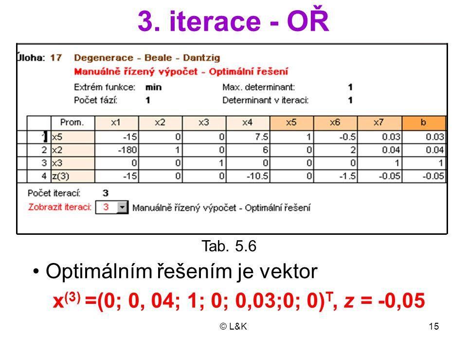 3. iterace - OŘ Optimálním řešením je vektor