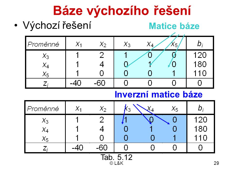 Báze výchozího řešení Výchozí řešení Matice báze Inverzní matice báze