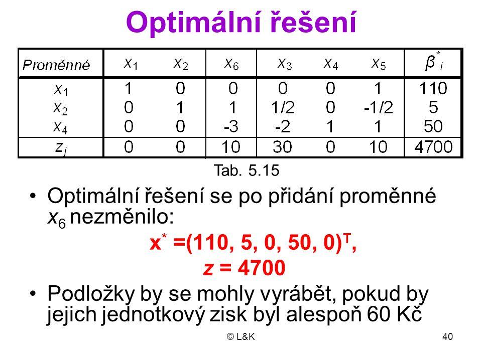 Optimální řešení Optimální řešení se po přidání proměnné x6 nezměnilo: