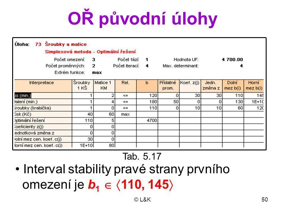 OŘ původní úlohy • Interval stability pravé strany prvního