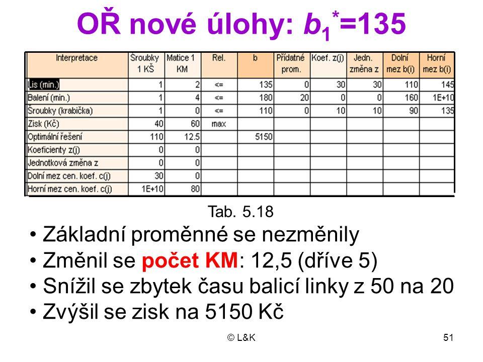 OŘ nové úlohy: b1*=135 • Základní proměnné se nezměnily