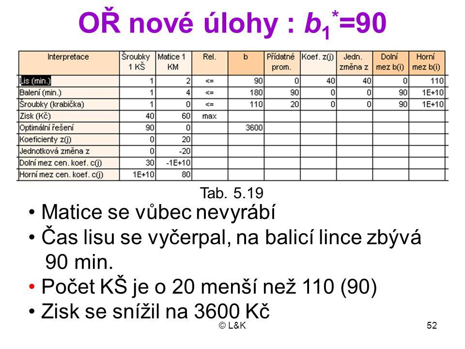 OŘ nové úlohy : b1*=90 • Matice se vůbec nevyrábí