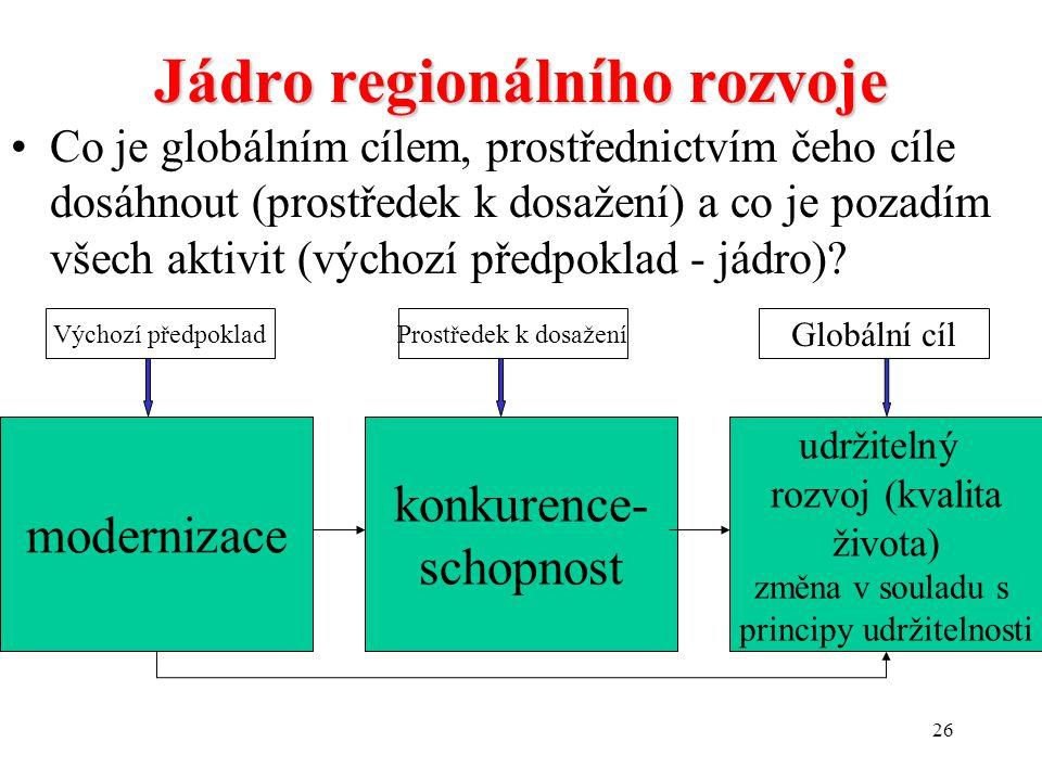 Jádro regionálního rozvoje