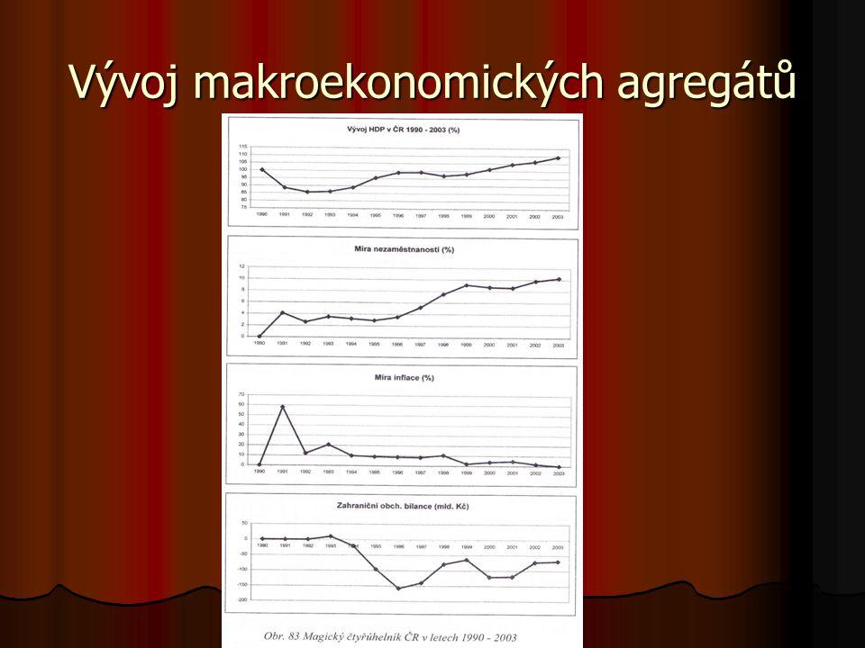 Vývoj makroekonomických agregátů