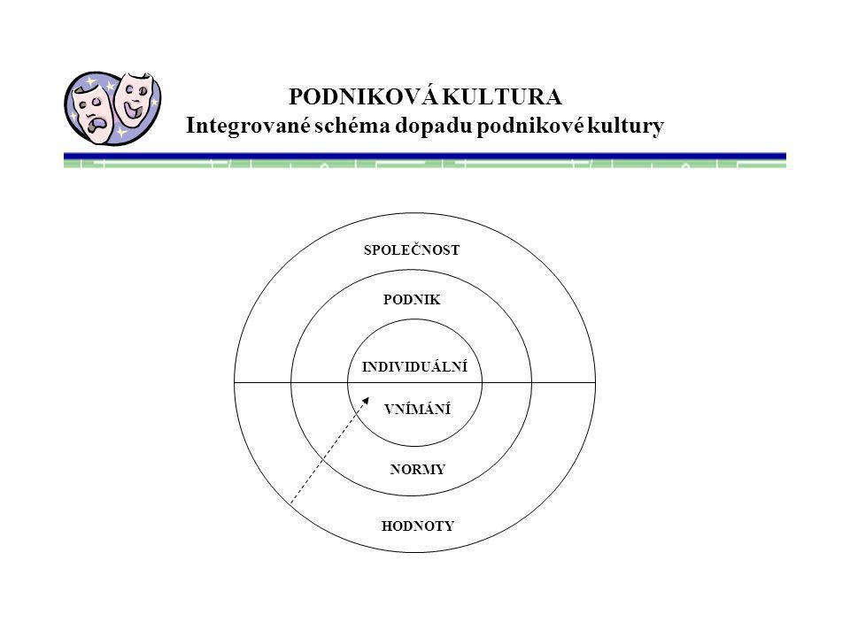 PODNIKOVÁ KULTURA Integrované schéma dopadu podnikové kultury