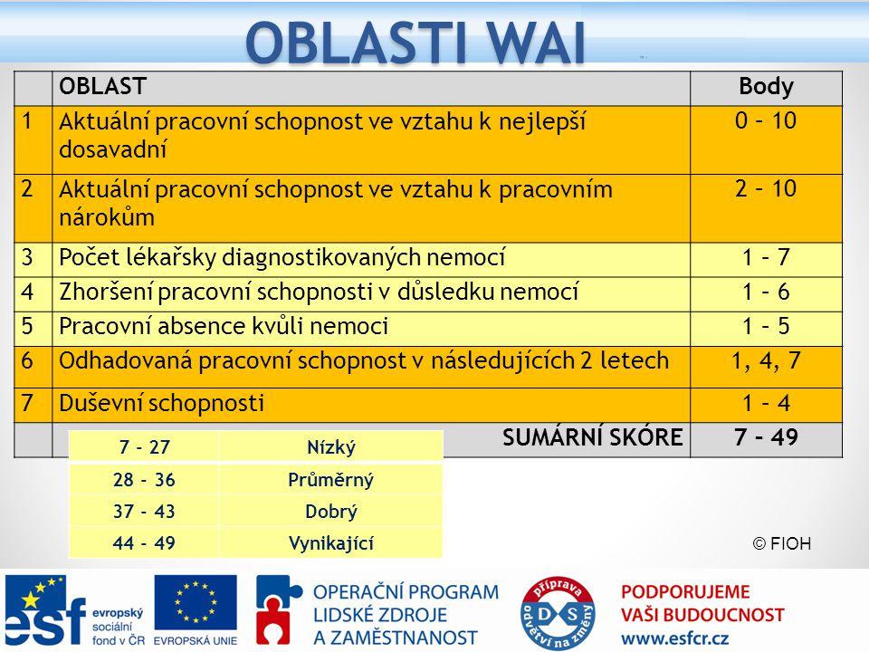 Oblasti WAI OBLAST Body 1