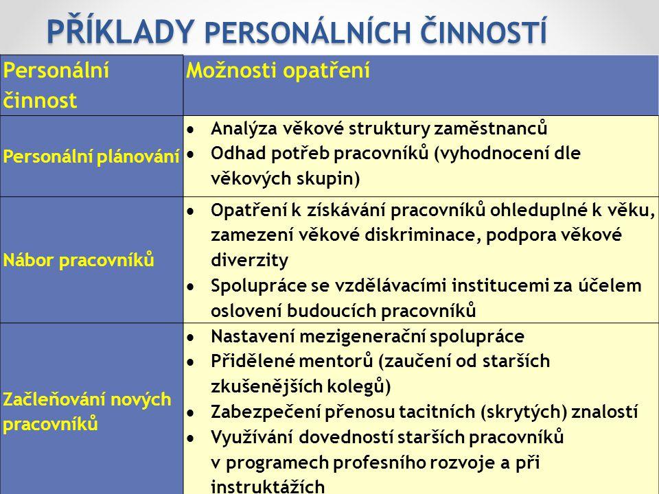 Příklady personálních činností