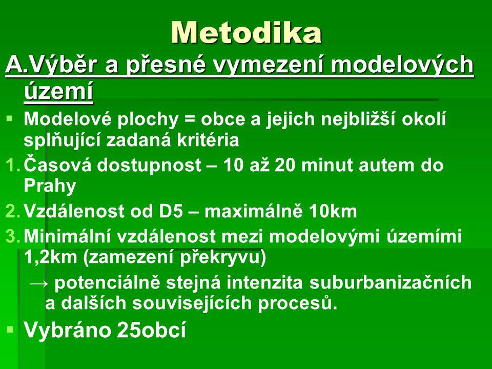 Metodika A.Výběr a přesné vymezení modelových území Vybráno 25obcí