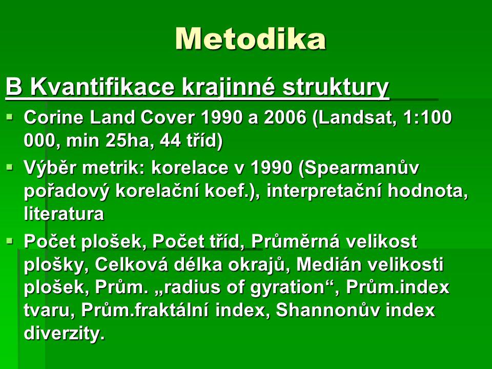 Metodika B Kvantifikace krajinné struktury