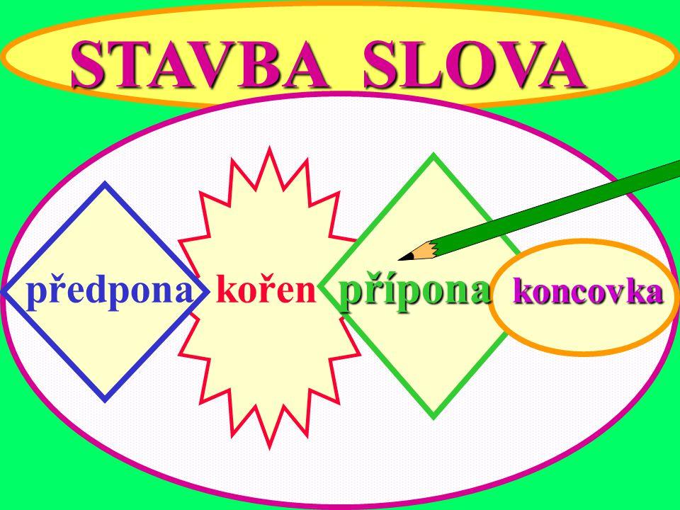 STAVBA SLOVA předpona kořen přípona koncovka