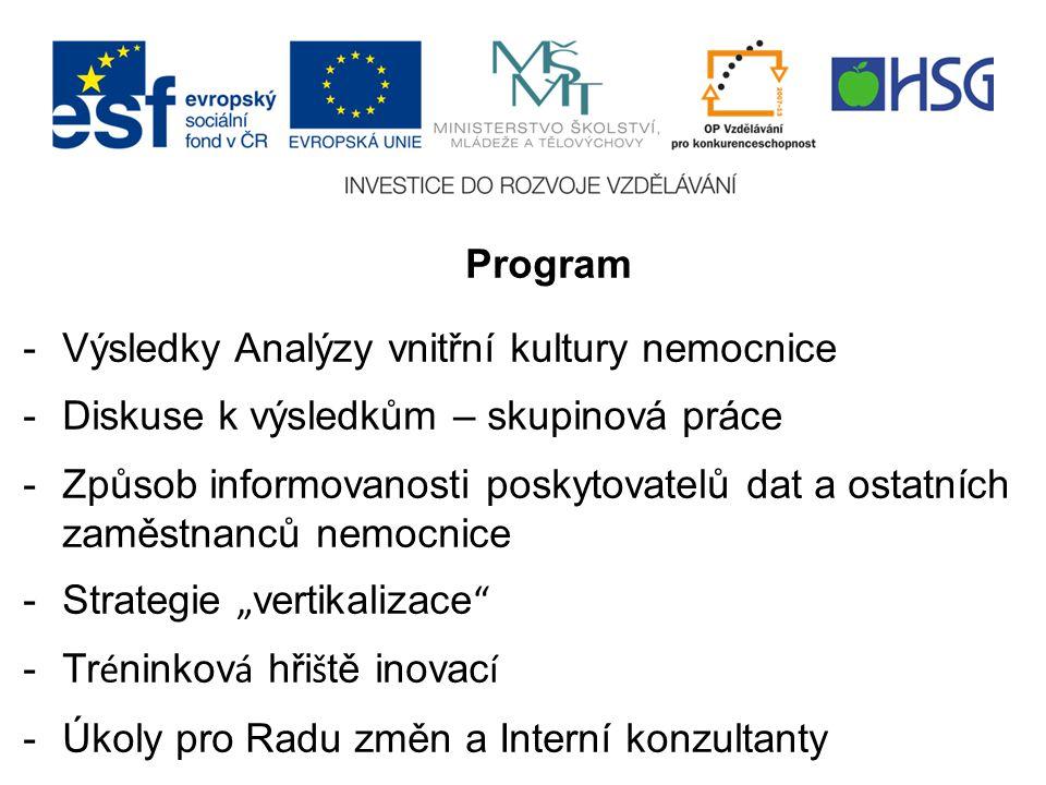 Program Výsledky Analýzy vnitřní kultury nemocnice