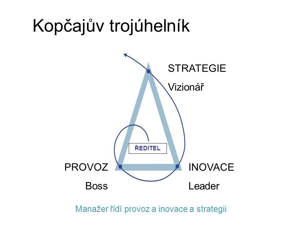 Manažer řídí provoz a inovace a strategii