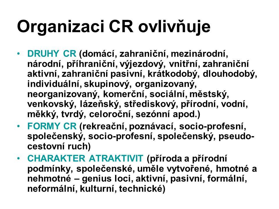Organizaci CR ovlivňuje