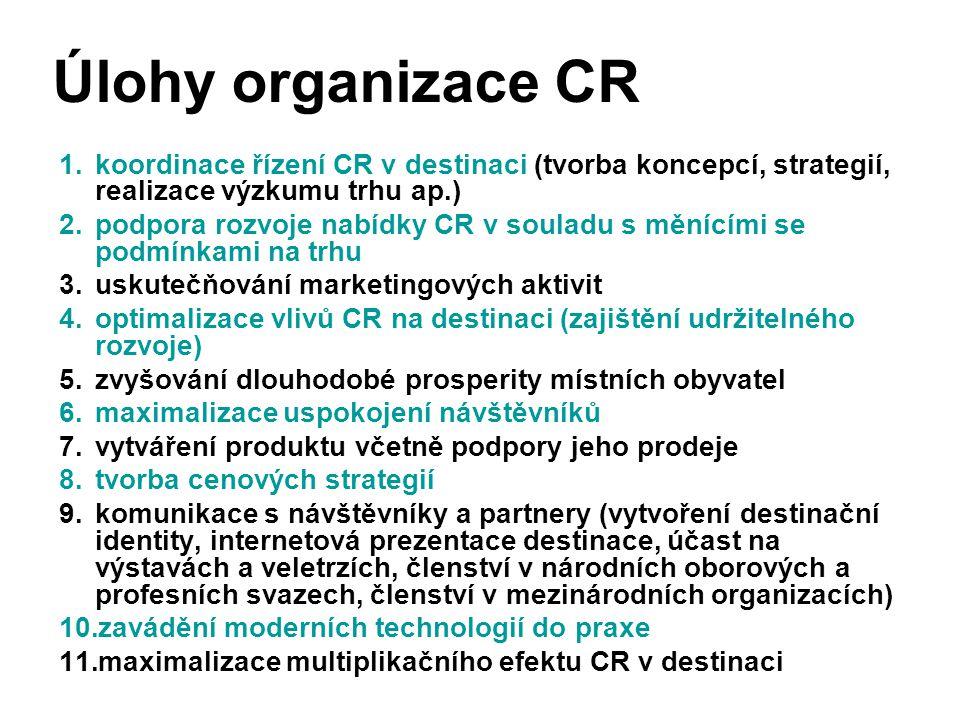 Úlohy organizace CR koordinace řízení CR v destinaci (tvorba koncepcí, strategií, realizace výzkumu trhu ap.)