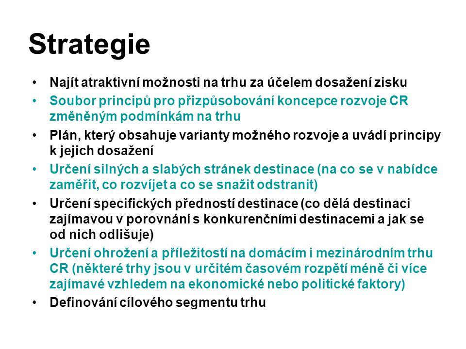 Strategie Najít atraktivní možnosti na trhu za účelem dosažení zisku