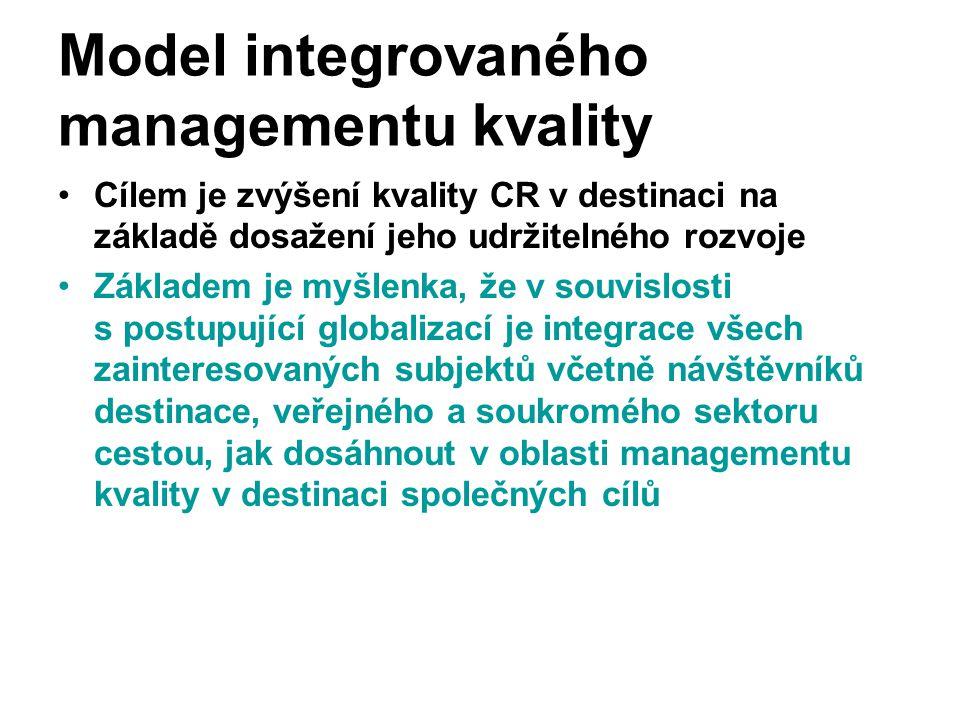 Model integrovaného managementu kvality