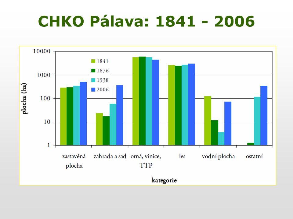CHKO Pálava: 1841 - 2006
