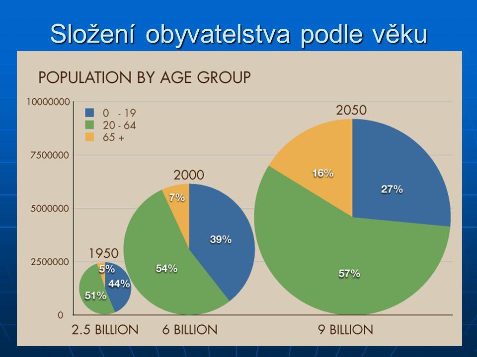 Složení obyvatelstva podle věku