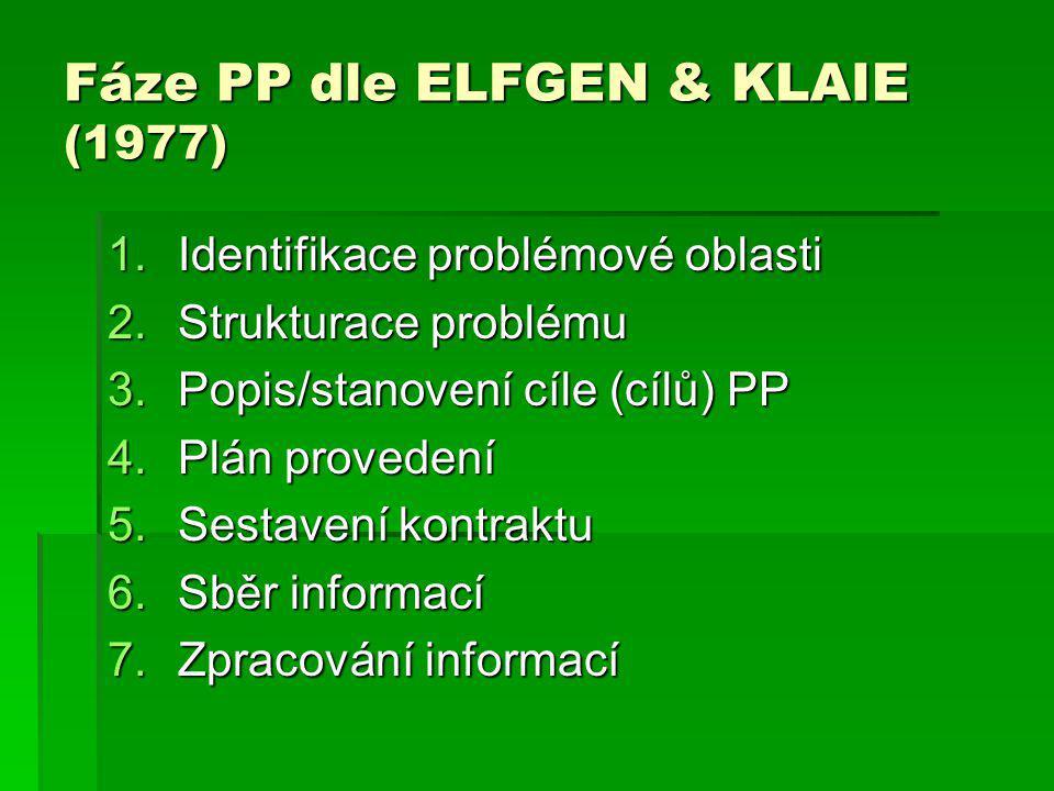 Fáze PP dle ELFGEN & KLAIE (1977)