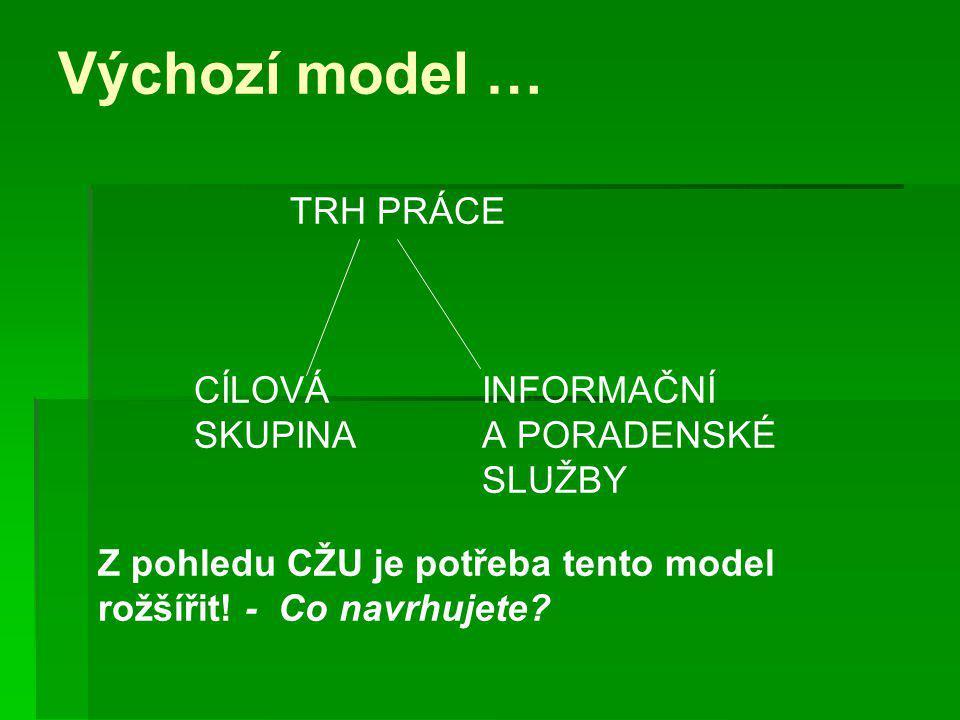 Výchozí model … TRH PRÁCE CÍLOVÁ INFORMAČNÍ SKUPINA A PORADENSKÉ