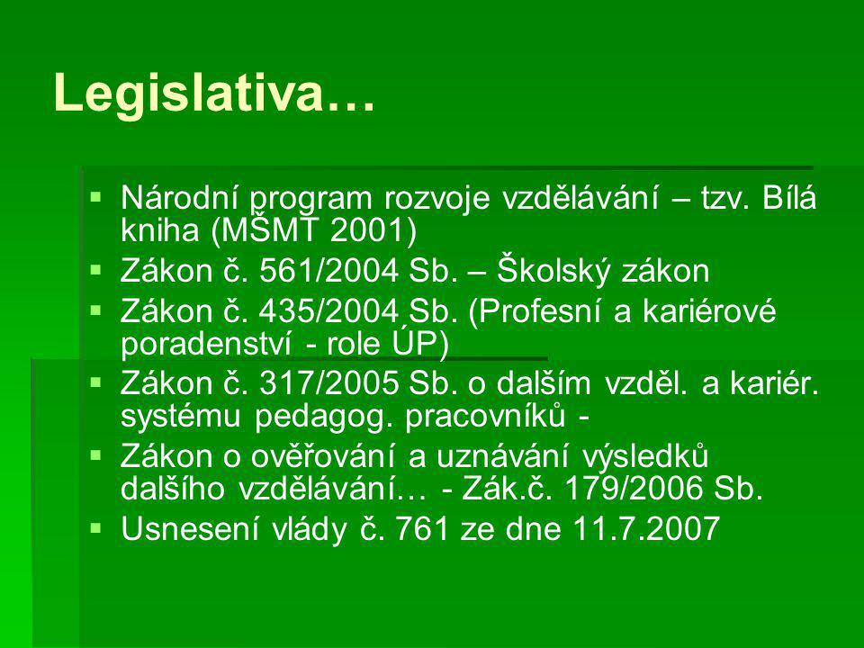 Legislativa… Národní program rozvoje vzdělávání – tzv. Bílá kniha (MŠMT 2001) Zákon č. 561/2004 Sb. – Školský zákon.