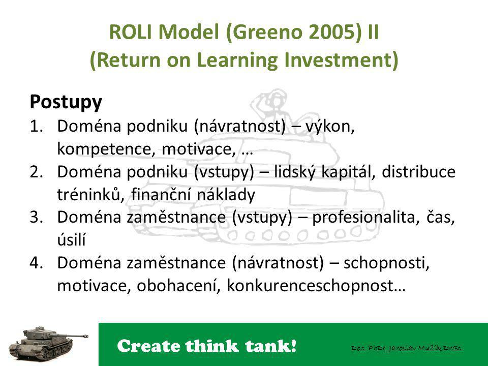 ROLI Model (Greeno 2005) II (Return on Learning Investment)