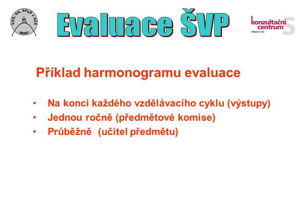 Příklad harmonogramu evaluace