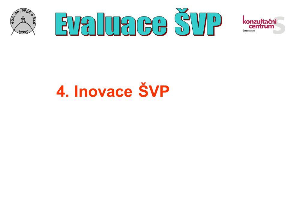Evaluace ŠVP 4. Inovace ŠVP