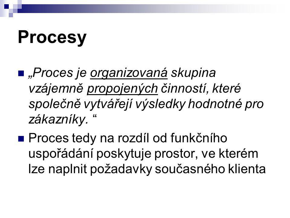 """Procesy """"Proces je organizovaná skupina vzájemně propojených činností, které společně vytvářejí výsledky hodnotné pro zákazníky."""