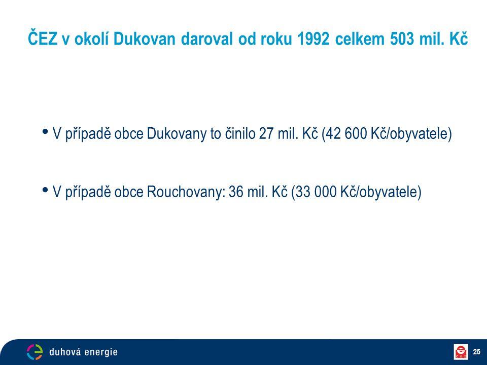 ČEZ v okolí Dukovan daroval od roku 1992 celkem 503 mil. Kč