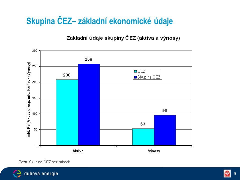 Skupina ČEZ– základní ekonomické údaje