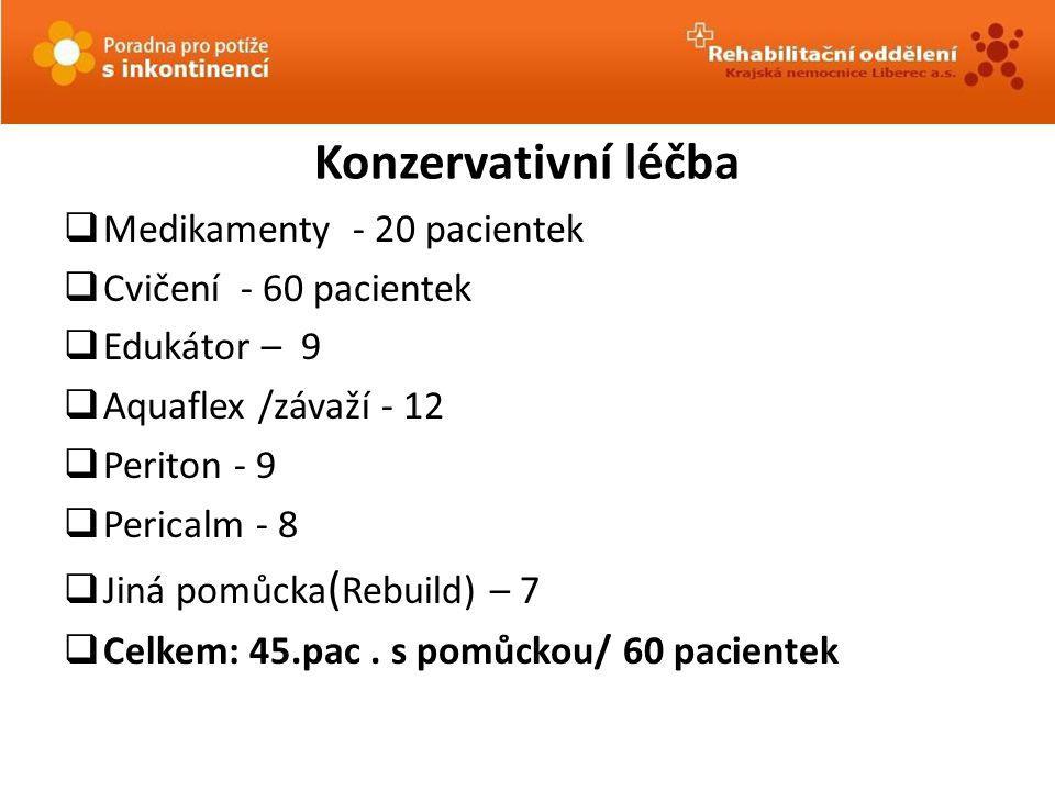 Konzervativní léčba Medikamenty - 20 pacientek Cvičení - 60 pacientek