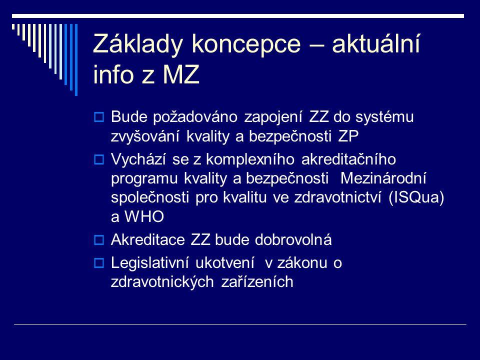 Základy koncepce – aktuální info z MZ