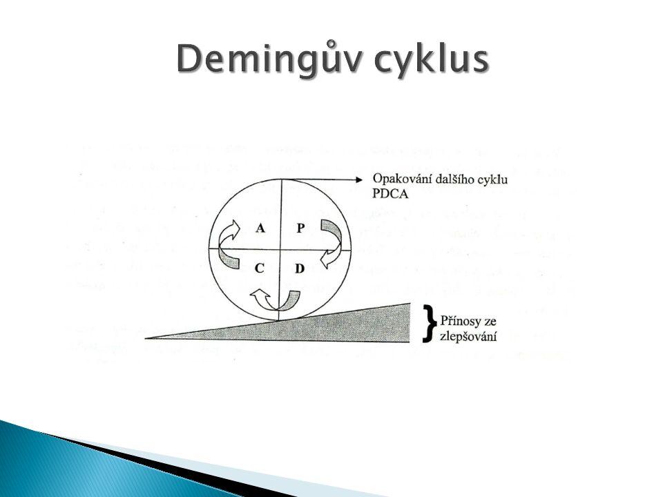 Demingův cyklus