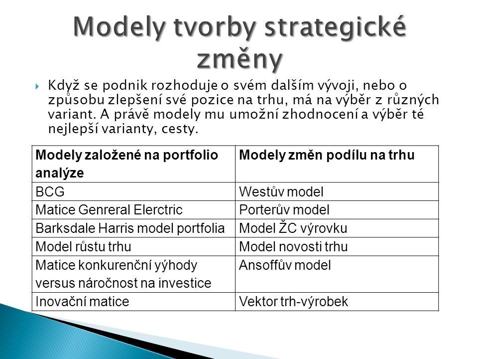 Modely tvorby strategické změny