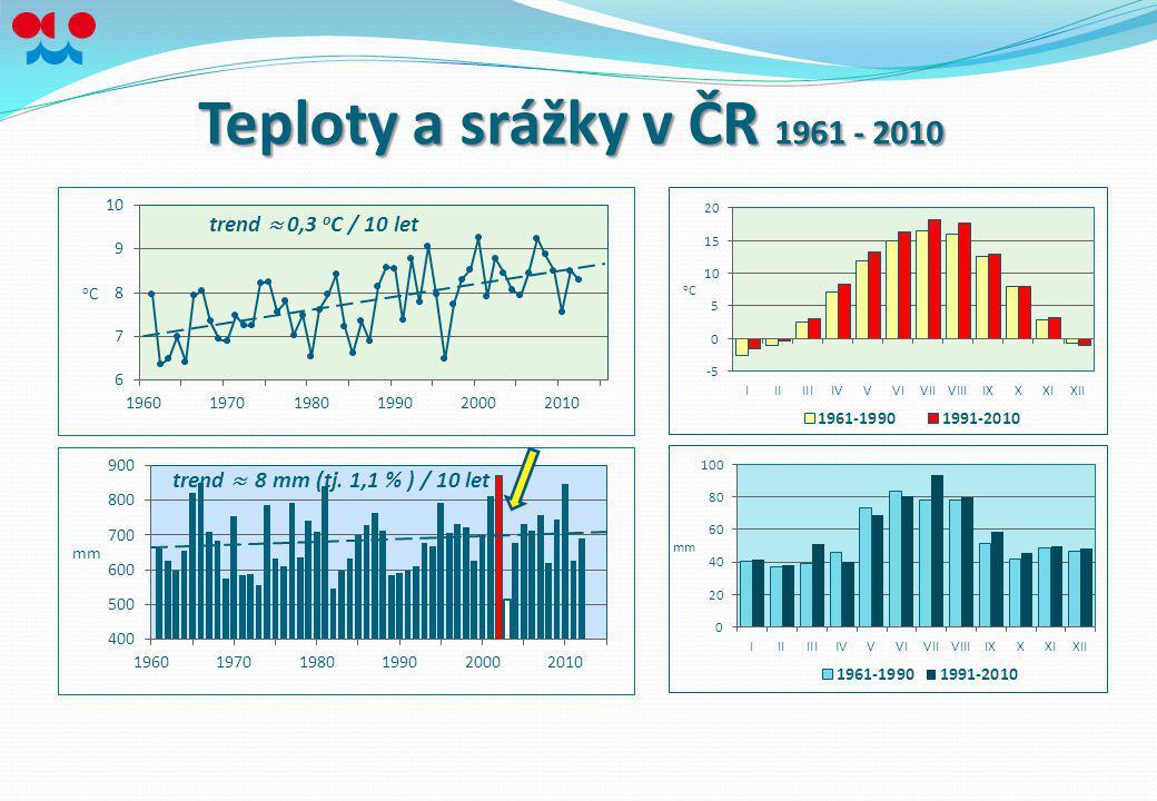 Teploty a srážky v ČR 1961 - 2010 trend » 0,3 oC / 10 let