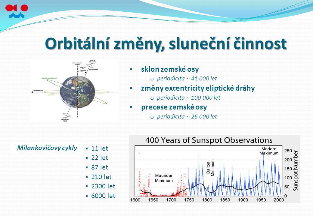 Orbitální změny, sluneční činnost