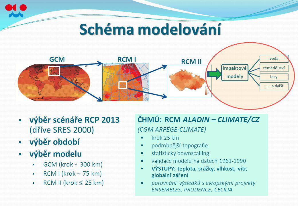 Schéma modelování výběr scénáře RCP 2013 (dříve SRES 2000)