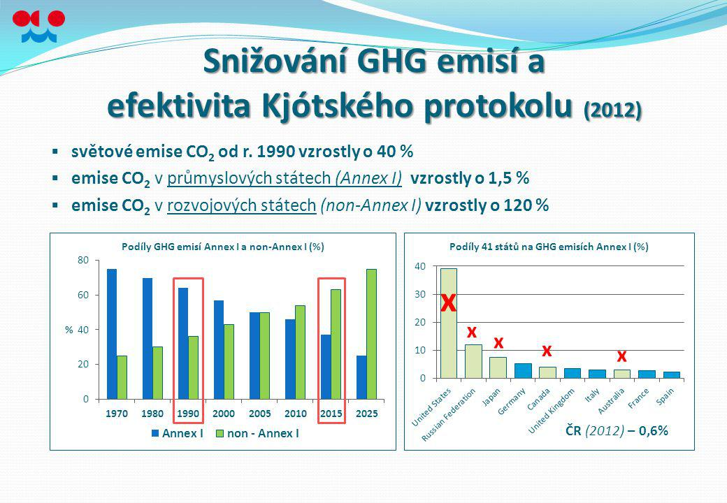 efektivita Kjótského protokolu (2012)