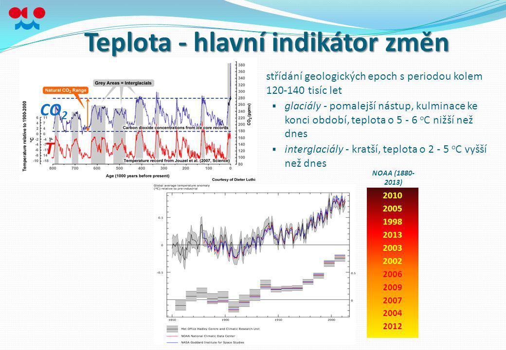 Teplota - hlavní indikátor změn