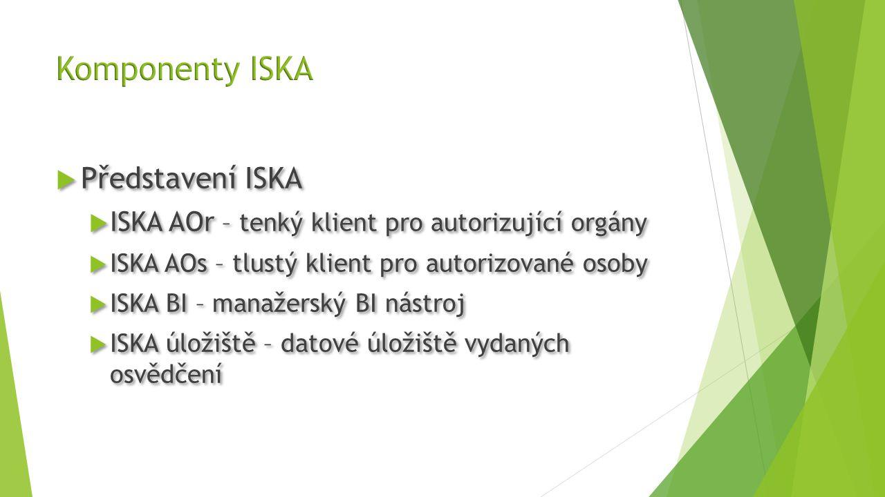 Komponenty ISKA Představení ISKA