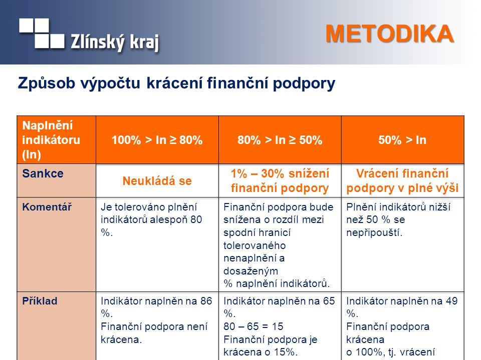 1% – 30% snížení finanční podpory Vrácení finanční podpory v plné výši