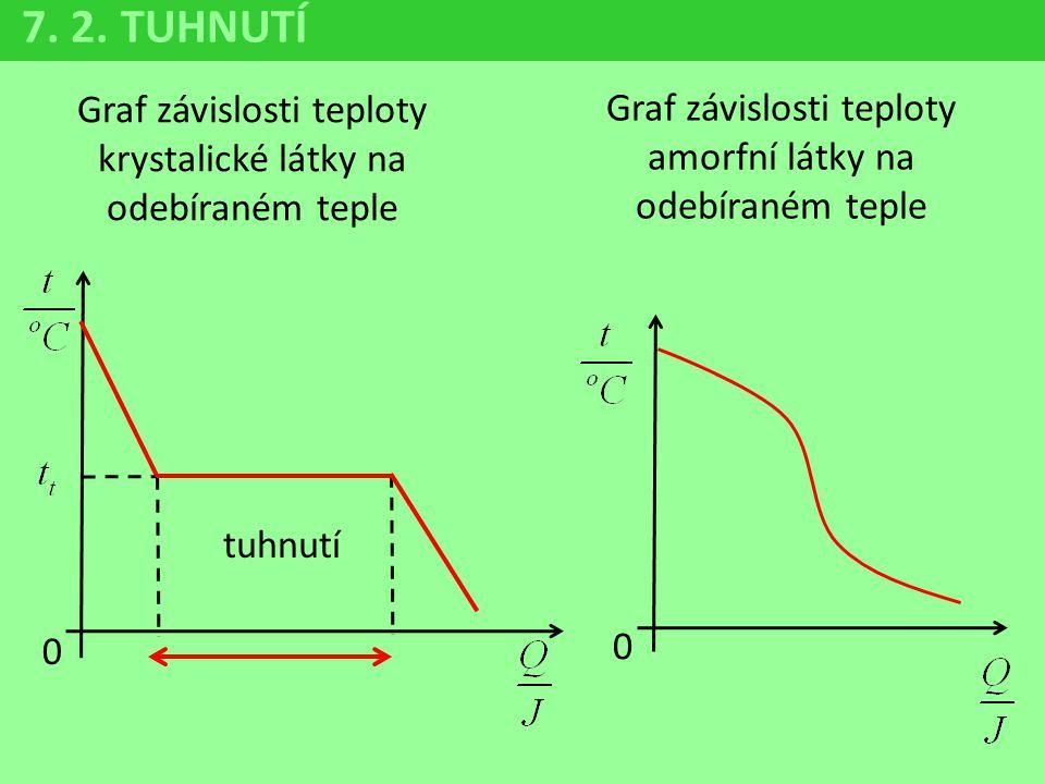 7. 2. TUHNUTÍ Graf závislosti teploty krystalické látky na odebíraném teple. Graf závislosti teploty amorfní látky na odebíraném teple.