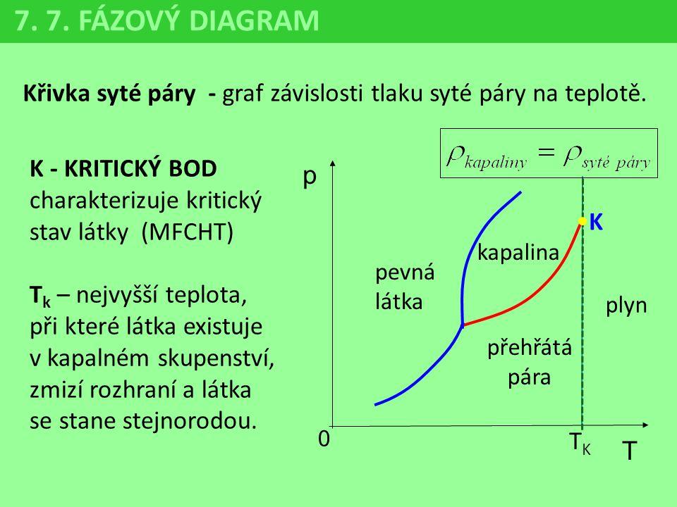7. 7. FÁZOVÝ DIAGRAM Křivka syté páry - graf závislosti tlaku syté páry na teplotě. K - KRITICKÝ BOD charakterizuje kritický stav látky (MFCHT)